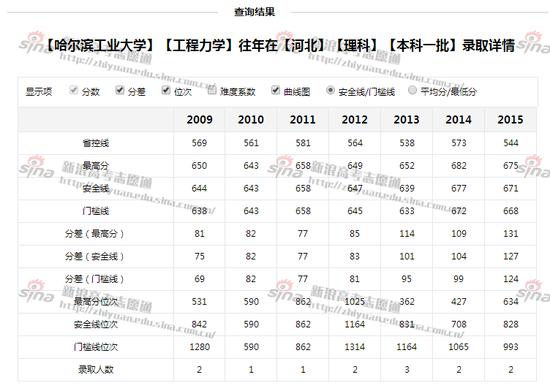 图2:哈尔滨工业大学工程力学专业录取详情,来自新浪高考志愿通
