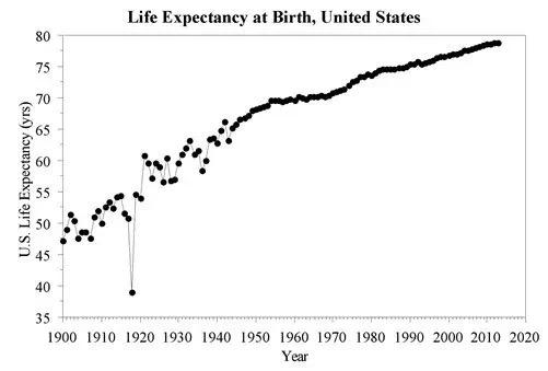 1900年,美国人均期望寿命是47岁,中国数据暂缺