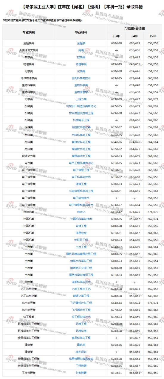 图1哈尔滨工业大学各专业录取分数线,来自新浪高考志愿通