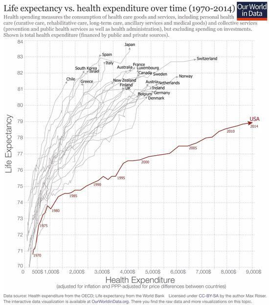 1970-2014年,Y轴是全球预期寿命,X轴是每年健康开支,寿命预期突破100岁,医疗开支超过1万美元指日可待