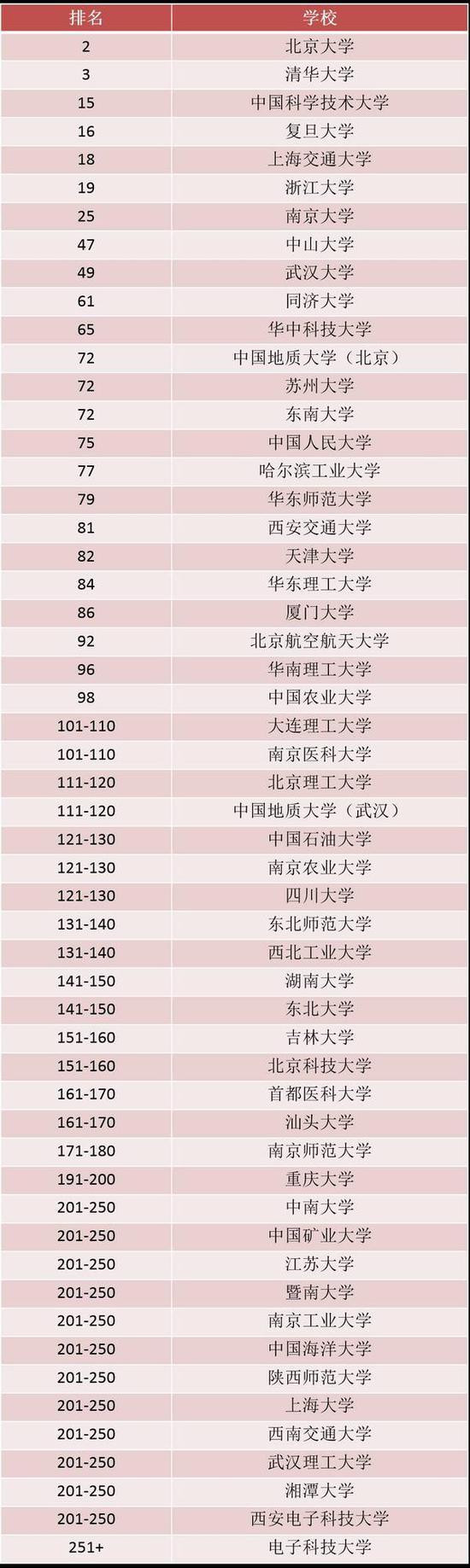中国高校在排名中的表现