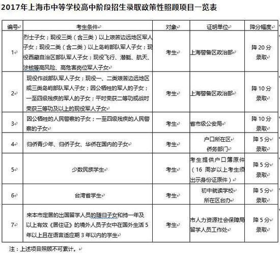 2017上海市中招政策公布