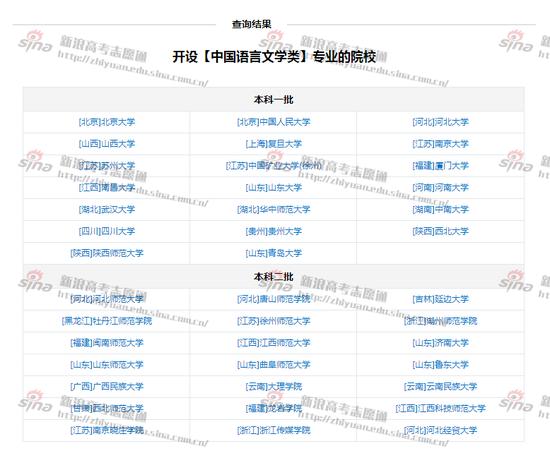 图1:中国语言文学类专业开设院校,来自新浪高考志愿通