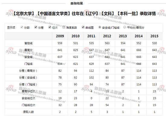 图2:北京大学中国语言文学类专业录取详情,来自高考志愿通