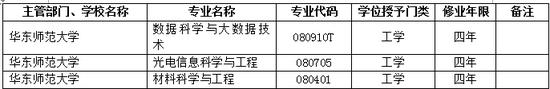 2017年华东师范大学新增本科专业名单