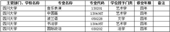 2017年四川大学新增本科专业名单