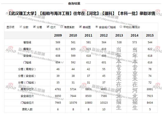 图1:武汉理工大学船舶与海洋工程专业录取详情,图来自新浪高考志愿通