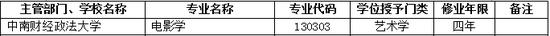 2017年中南财经政法大学新增本科专业名单