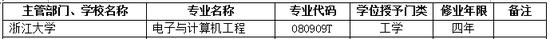 2017年浙江大学新增本科专业名单