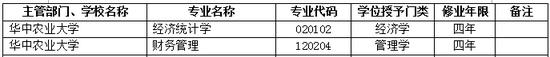 2017年华中农业大学新增本科专业名单
