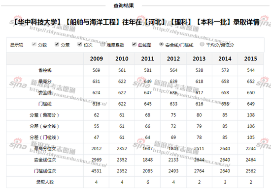 图1:华中科技大学船舶与海洋工程专业录取详情,图来自新浪高考志愿通
