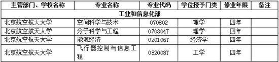 2017年北京航空航天大学新增本科专业名单