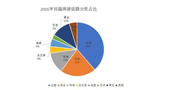 2016年托福阅读话题分类占比