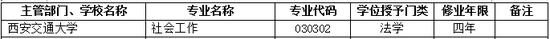 2017年西安交通大学新增本科专业名单