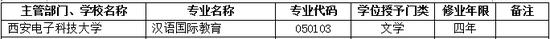 2017年西安电子科技大学新增本科专业名单