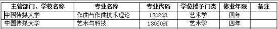 2017年中国传媒大学新增本科专业名单