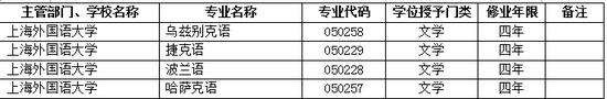 2017年上海外国语大学新增本科专业名单
