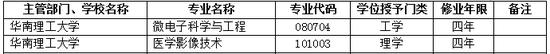 2017年华南理工大学新增本科专业名单