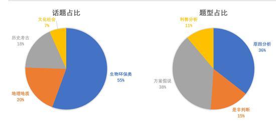 2016年托福写作考试中话题占比与题型占比