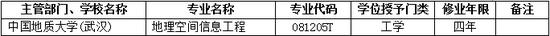 2017年中国地质大学新增本科专业名单
