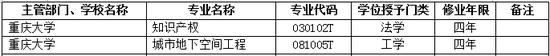 2017年重庆大学新增本科专业名单