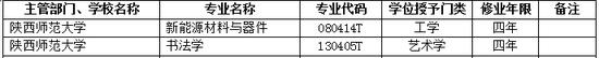 2017年陕西师范大学新增本科专业名单