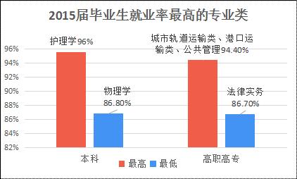 2015年毕业生就业率最高专业