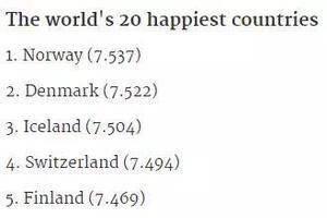 2017世界幸福排名公布 北欧五国囊括前五