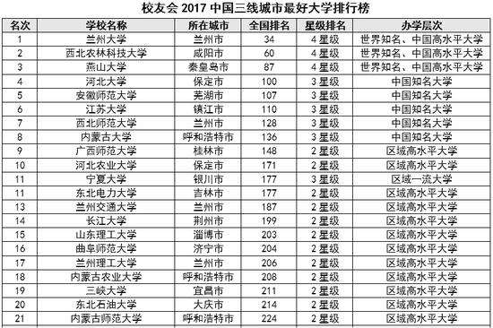 校友会2017中国三线城市大学排行榜 兰大第一
