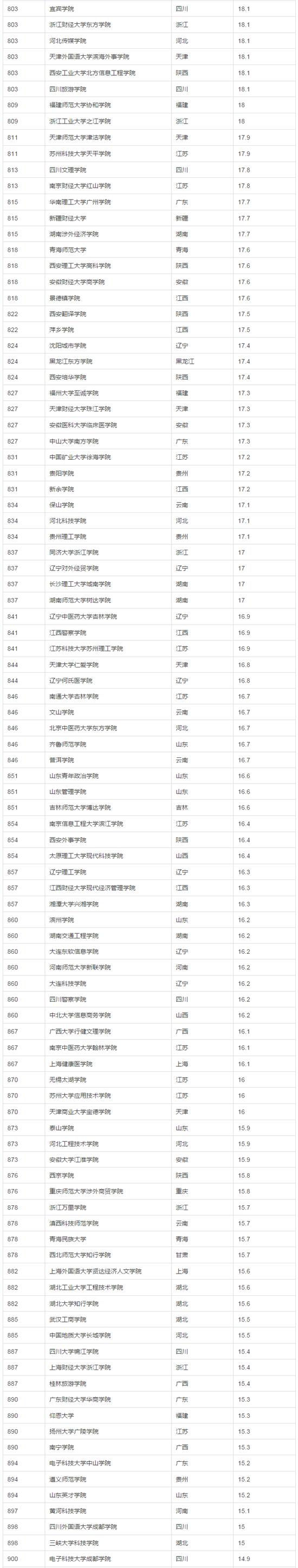 2017年中国大学生源质量排名(完整版)