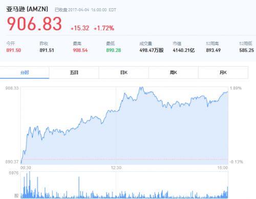 """亚马逊股价争气 贝索斯离世界首富只差""""100美元"""""""