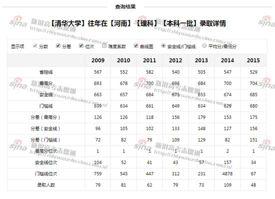 图1:清华大学录取分数线,来自新浪高考志愿通