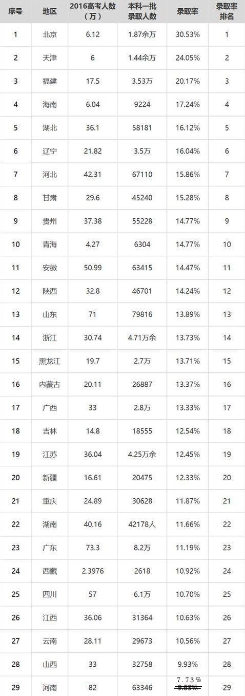 2016全国各省市一本录取率(上海市因大平行而没有,宁夏未取得),来源网络