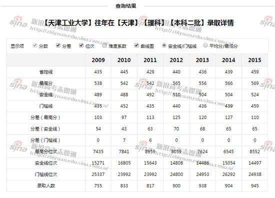 天津工业大学录取详情,来自新浪高考志愿通