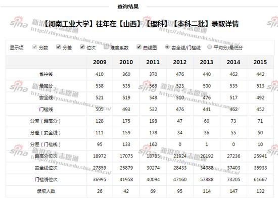河南工业大学录取详情,来自高考志愿通
