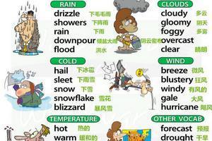 五张图搞定史上最全英语天气表达