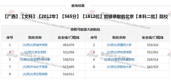 图2:565分能上的北京二本院校,来自新浪高考志愿通
