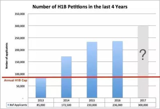 今年申请数量远远低于此前预期    (图片来源:H1Bullet)