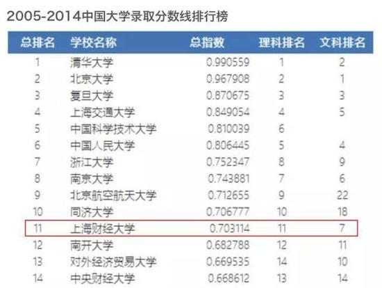 """中国大学录取分数线排行榜(""""两财一贸均居前列"""")"""