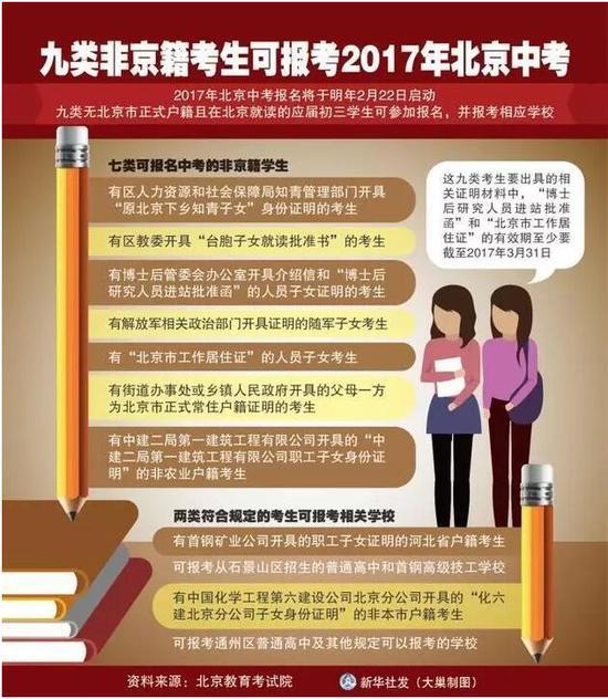 可以在北京参加中考的九类考生