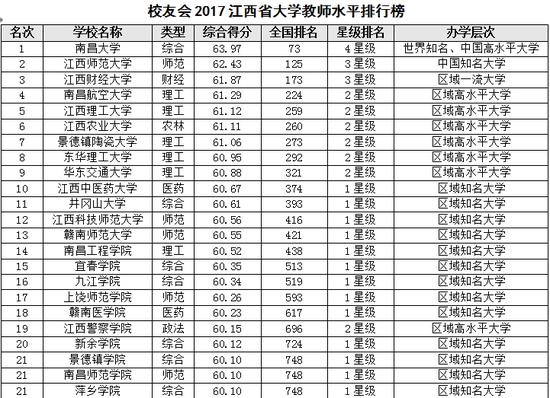 校友会2017江西省大学教师水平排行榜