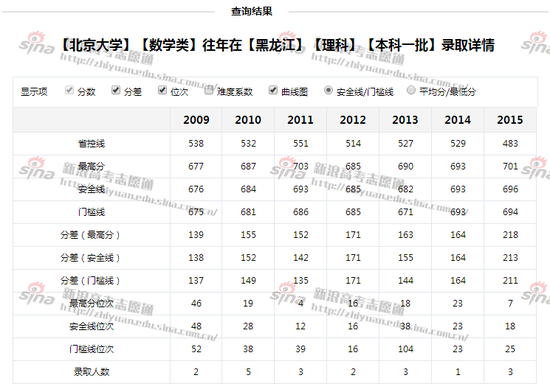 图2:北京大学数学类专业录取详情,来自高考志愿通