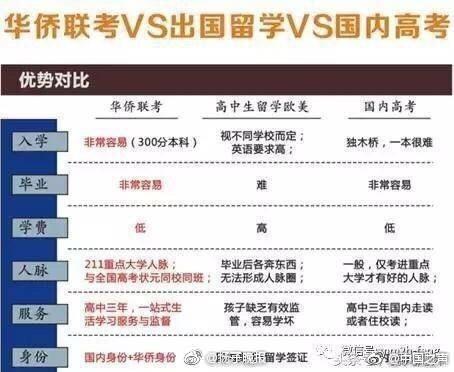 华侨联考vs出国留学vs国内高考