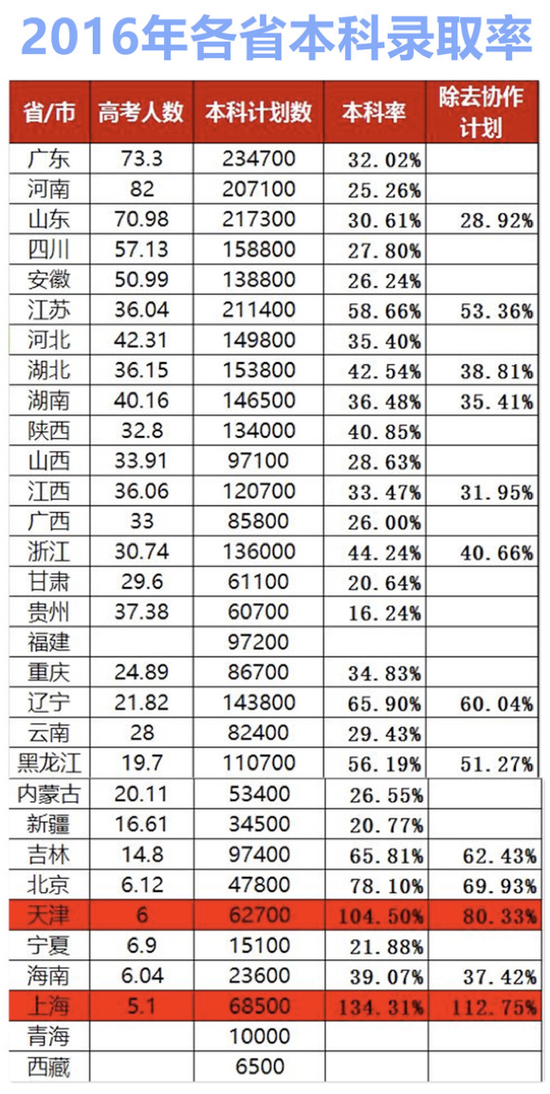 2016年全国各省(市)本科录取数据