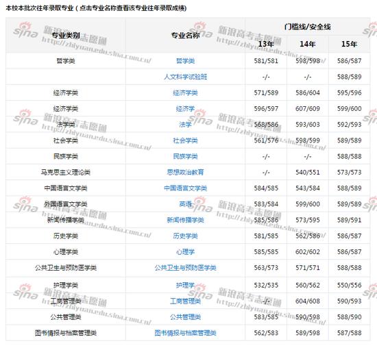 图2:武汉大学各专业录取分数线,来自新浪高考志愿通