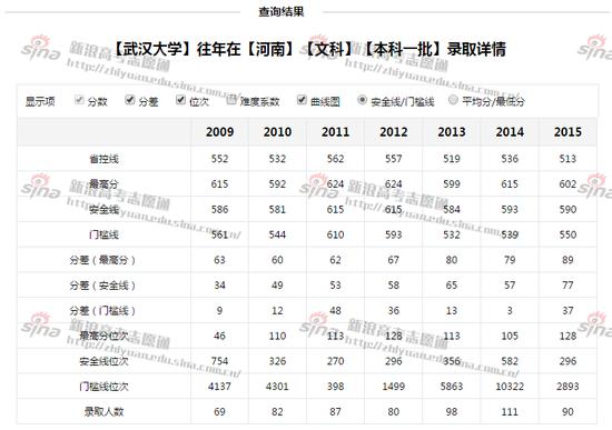 图1:武汉大学录取详情,来自新浪高考志愿通