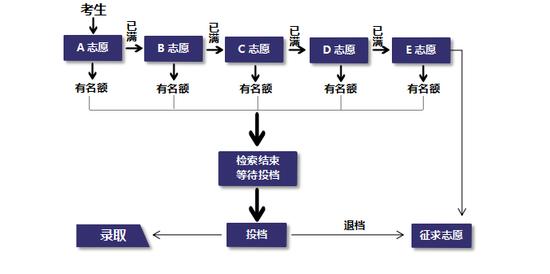 平行志愿流程图平行志愿流程图