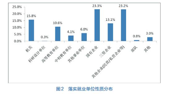 北京外国语大学2016年就业质量年度报告