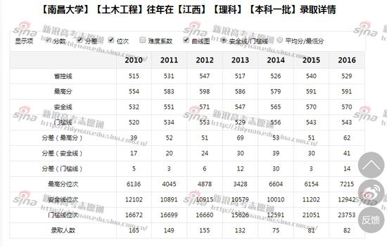 江西大学土木工程专业录取详情,来自新浪高考志愿通