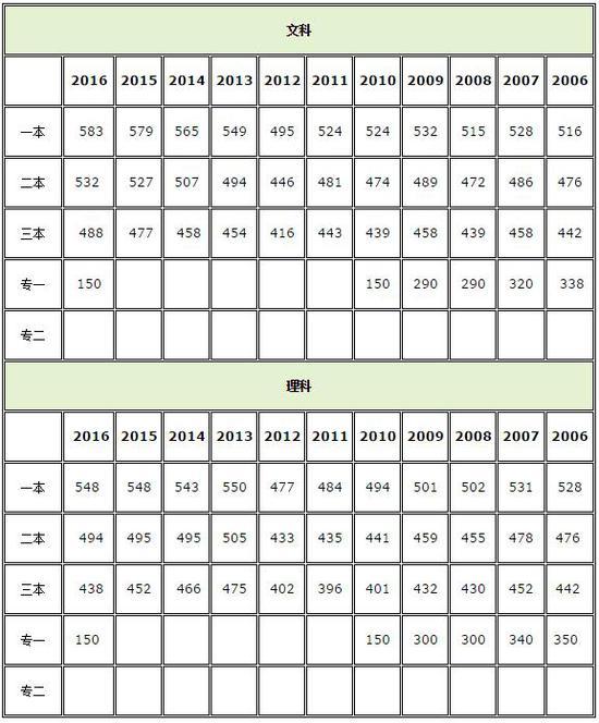 本理�\�_2017北京高考分数线公布:一本理537分 文555分